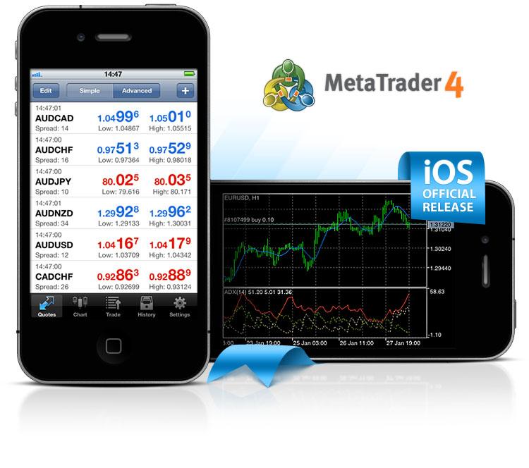 Trading on MetaTrader4