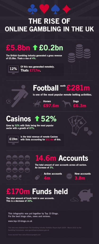 success of online gaming industry