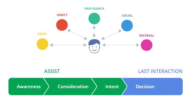 Boost Click Through and Conversions