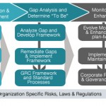 HCL GRC Advisory and Implementation Framework
