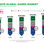 Newzoo_Global_Games_Market_Revenue_Growth_2015-2019