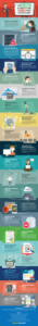 Warnings That Indicate It's Time to (Switch) Your Web Hosting Right Away InfoGraphic